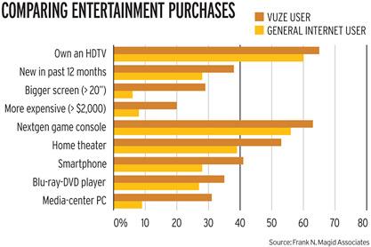 Vuze users vs Average internet users