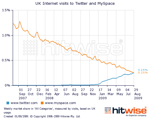 Twitter_overtakes_mysapce_in_the_UK_chart