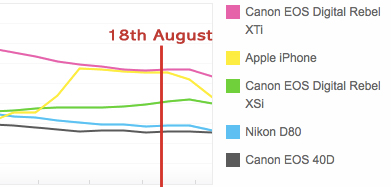flickr camera usage to september 2009 iPhone usage on Flickr falls dramatically   Whats happening?