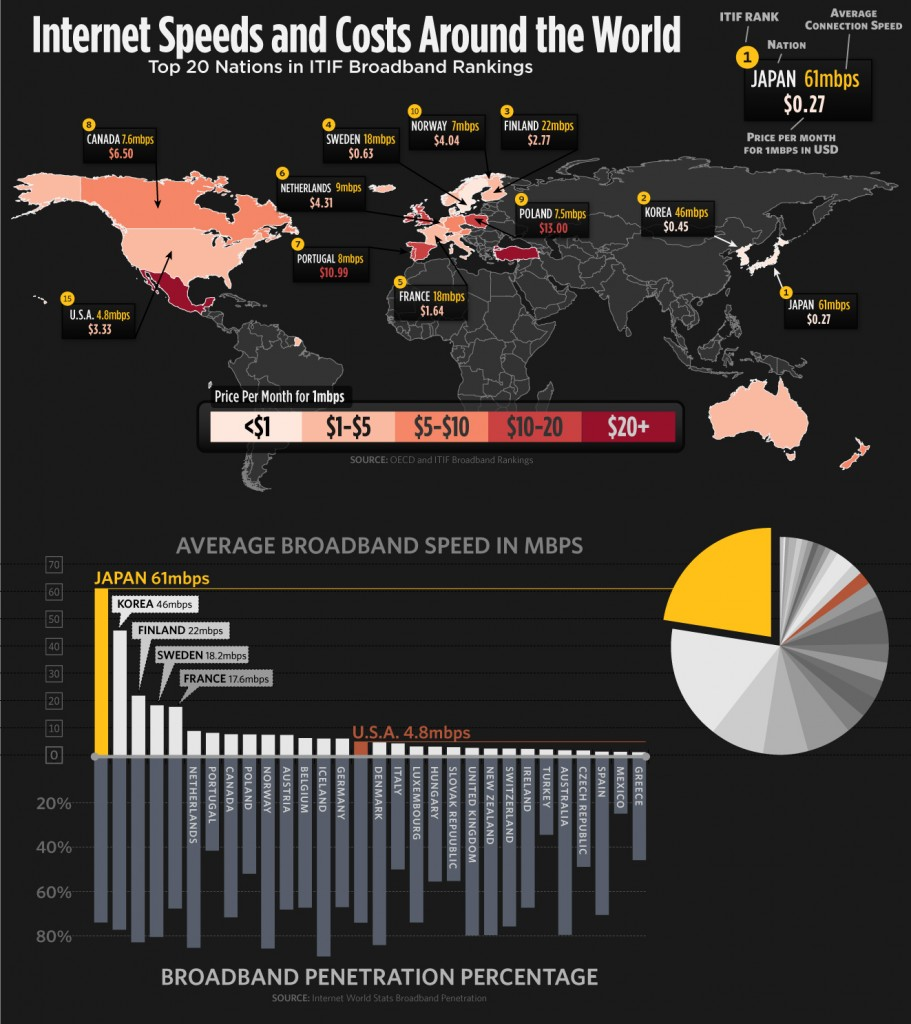 2n69no5 911x1024 Internet Speeds and Costs Around the World