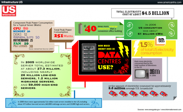 Infographic-How-Much-Power-Does-it-Take-to-Power-the-Internet