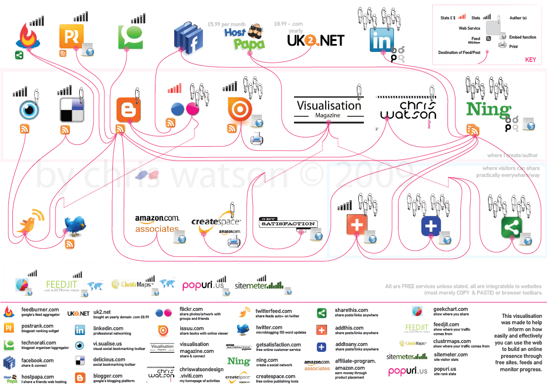 4045806113 87d028e93e o Best Web 2.0 Tools [Infographic]