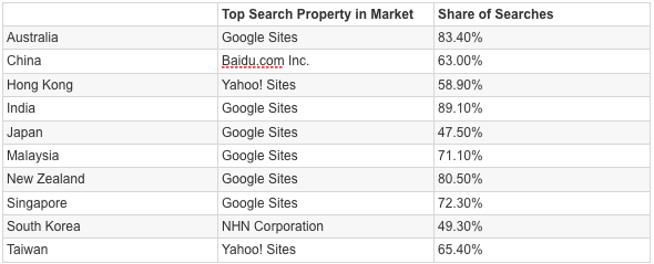Pacific search properties. Sept 2009