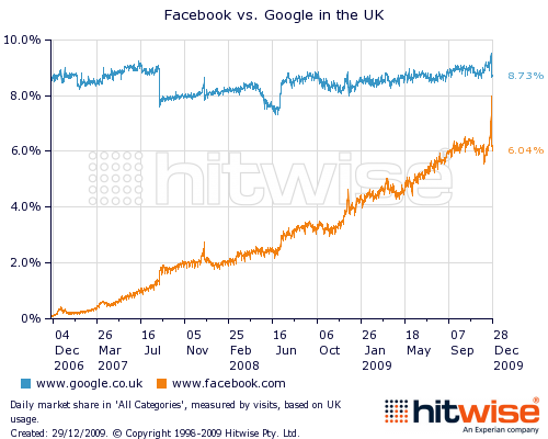 53292281 Facebook was more popular than Google this Christmas