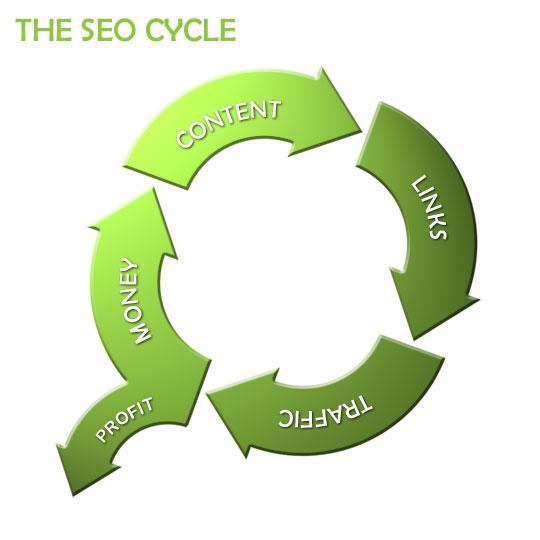 seo-cycle