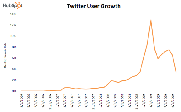 1.18.twitter.growth.rate .2 resized 600 What Twitters Massive Traffic Growth Slowdown Means For Us All