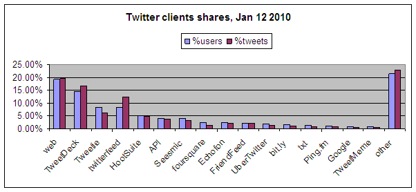 Twitter client user share jan 2010 Is Twitter Flattening? A Short Answer