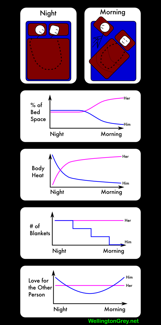 bedtime charts Sleep Cycle iPhone App VS WakeMate Bracelet