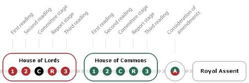 The Digital Economy Bill's progress
