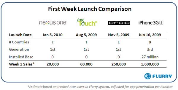 fail The Nexus One Sold Just 20,000 Units In Its First Week   Worryingly Weak Start?