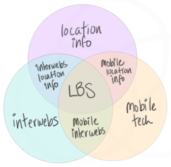 lbs venn diagram Where You Are and Why It Matters: Twitter and Local Trending