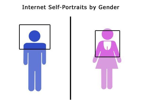 self-protraits