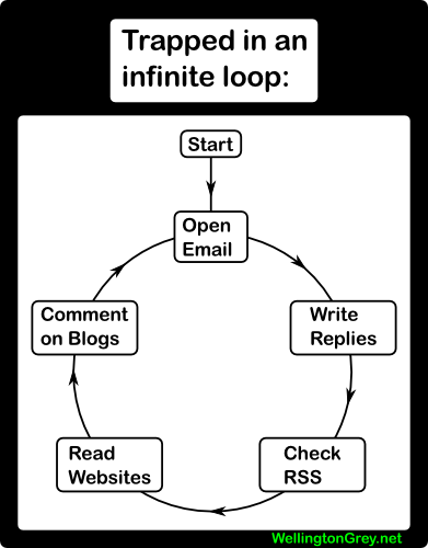 2007 04 08  infinite loop The Infinite Loop of the Internet