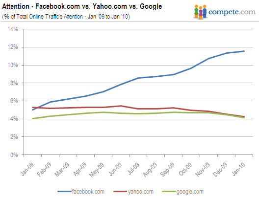 AP attention to facebook com yahoo com google com 02172010 Facebook Defeats Yahoo to Become Americas Second Most Popular Website