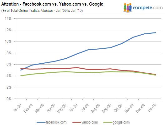 AP-attention-to-facebook-com-yahoo-com-google-com-02172010