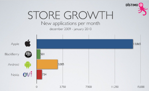 Distimo app store numbers growth thumb3 Report: App Stores Compared   Price, Percent Free, and Store Growth