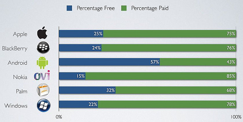 Distimo app store numbers paid vs free Report: App Stores Compared   Price, Percent Free, and Store Growth