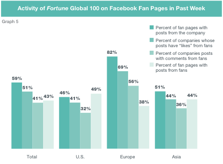 facebook engagement The Doctor Is In: A Global Social Media Check up [Case Study]