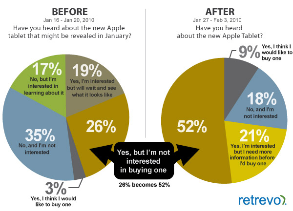 ipad lol1 Only 9% To Buy iPad? Polling Shows Weak Demand For Apple Tablet