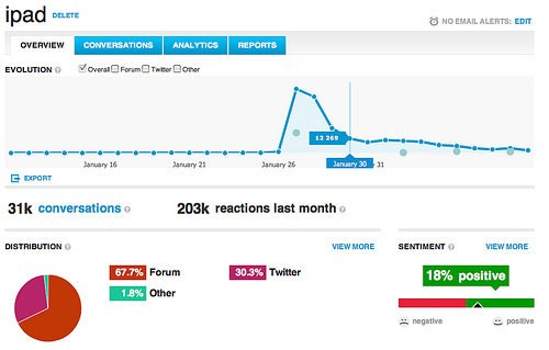ubervu1 uberVU Adds Sentiment to Social Media Analytics