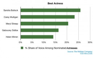 best actress buzz 300x186 Oscar Front Runner Sandra Bullock's Love/Hate Affair with Social Media