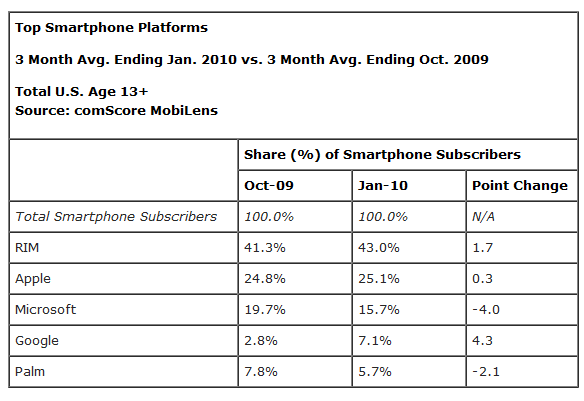 data Android Market Share Exploding: Up 4.3% Since October