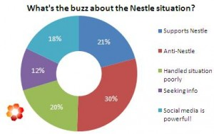 nestlegraph1 300x189 New Data on the Nestles Social Media Crisis: Just How Scary is It?