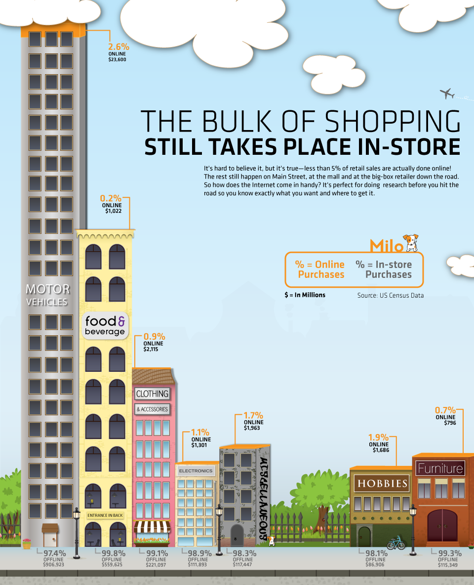 the bulk of shopping still takes place in store Shopping Search Engine Milo Can Save You $$.