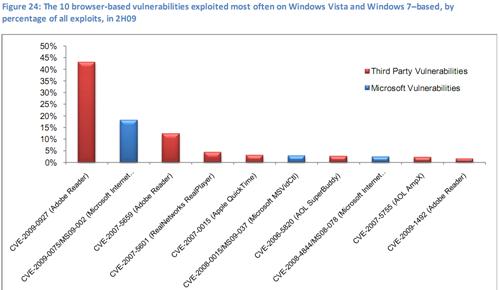 06-browser-vulnerability