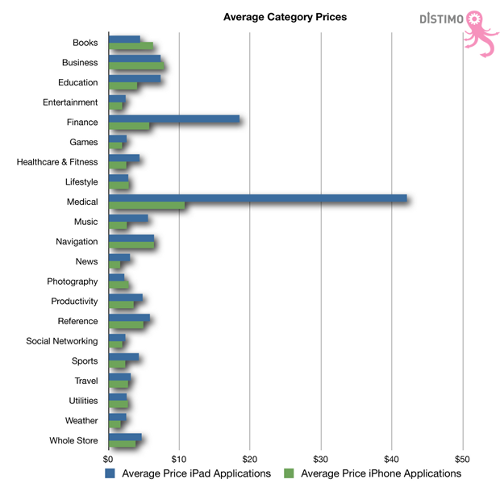 Distimo-Average-Category-Prices