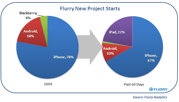 Flurry iPad DeveloperGrowth Chart Flurry: iPad Apps Account for 22% of New Projects