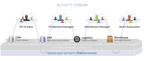 SocialCast EASE Workflow Graphic SocialCast CEO Talks Upcoming iPad App and Future of Social Media in The Enterprise