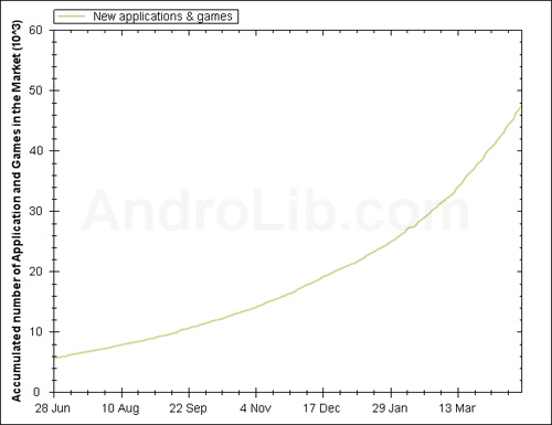 android 50000appslg Android Market (Unofficially) Eclipses 50,000 Apps