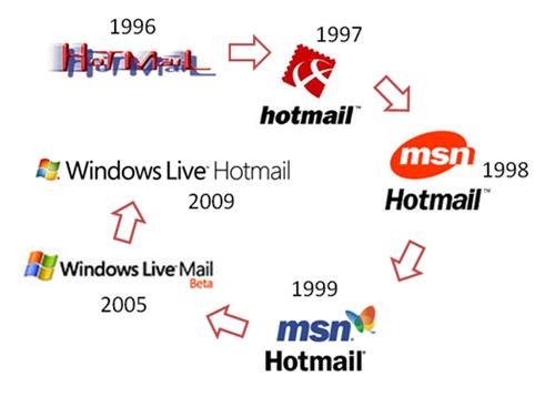 hotmail-history