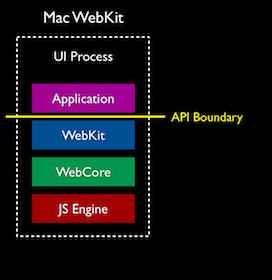 mac webkit stack Browser Engine WebKit2 angekündigt