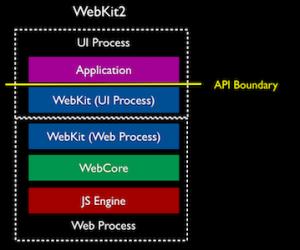 webkit2 stack 300x250 Browser Engine WebKit2 angekündigt