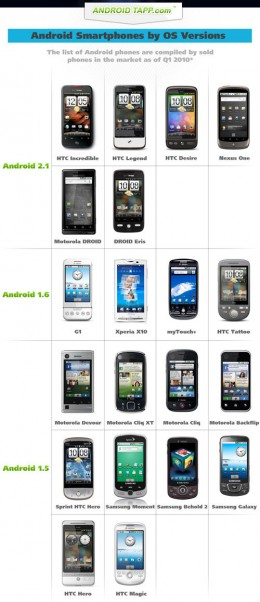 500x androidchart 260x602 Androids Froyo vs. iPhone OS4.0. Fight!