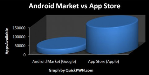 android market vs app store e1275334618840 Androids Froyo vs. iPhone OS4.0. Fight!