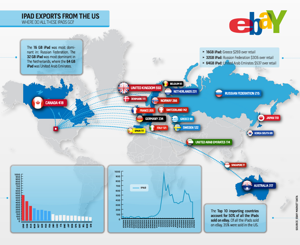 iPad Exports first two weeks Just how successful has the iPad already been abroad? Ask eBay.