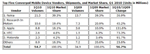 idc Smartphone Sales Continue To Blow Up Worldwide