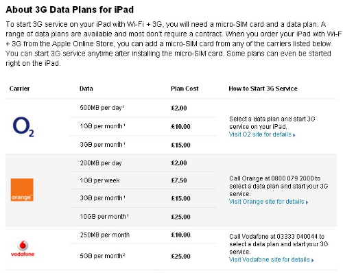 ipad data prices iPad 3G data in the UK: Who is cheapest?