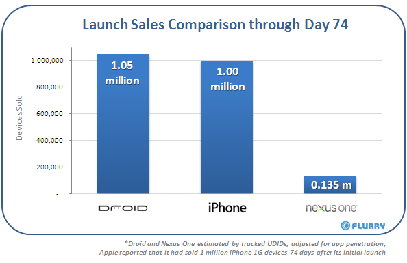 nexusoneday74salescomparison Google to shut down its Nexus One web store. Going the retail route.