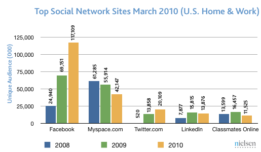 us social march2010 Twitter, Facebook soar as Myspace sags in US market share