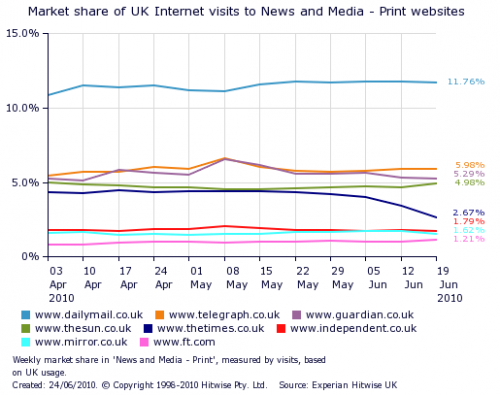 Market share of uk internet visits to newspaper websites following times paywall chart 500x395 Times Traffic Drops Off a Cliff After Paywall Launch