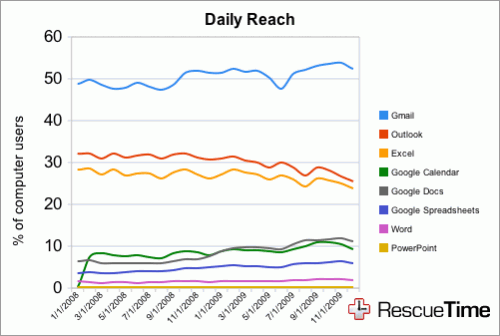 graph 21 500x336 Is Google Spanking Microsoft In The Productivity And Email Wars?
