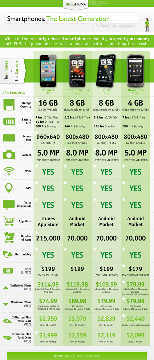 iphone4 evo4g incredible thumb How Much Will Flagship Phones On Each Carrier Cost You Overall?