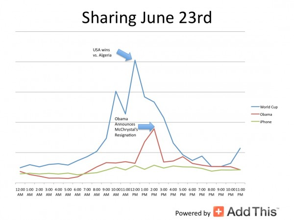 secondchart 600x450 Sharing Data Shows World Cup, Obama Out Buzzing iPhone 4