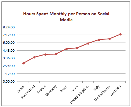 time spent1 Social Media usage worldwide: Australia / Brazil lead the way