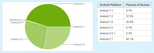 versions 500x172 Over 45% Of All Android Devices Now Run Android 2.1