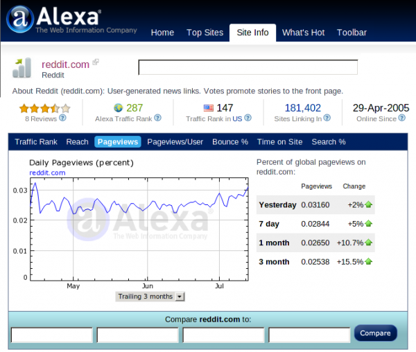 31 600x508 Social Site Reddit Shows Off Traffic Data   Puts Alexa, Compete, Quantcast To Shame